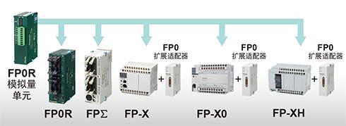 FP0R系列以外的PLC也可使用