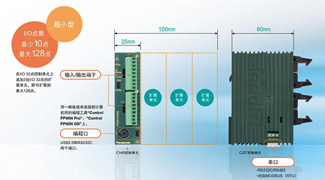 高度僅為90mm,寬度僅為25mm的控制單元。即使擴展至最大3臺,寬度也僅為100mm。