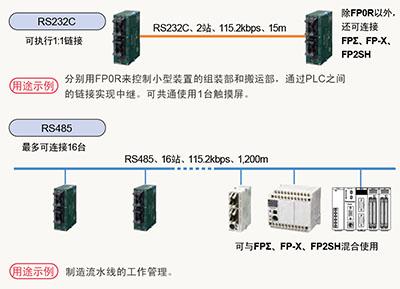 連接PLC(MEWNET-W0)