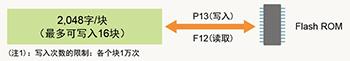 EEPROM數據保存(指令F12、P13)