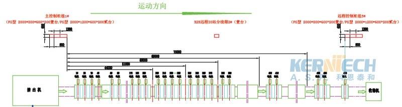 循环水泵的启动停止及成型机的移动和限位等,变频器部分主要完成牵引