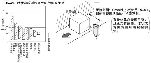 限定反射型光电传感器[放大器内置] ex-40     稳定的限定距离检测